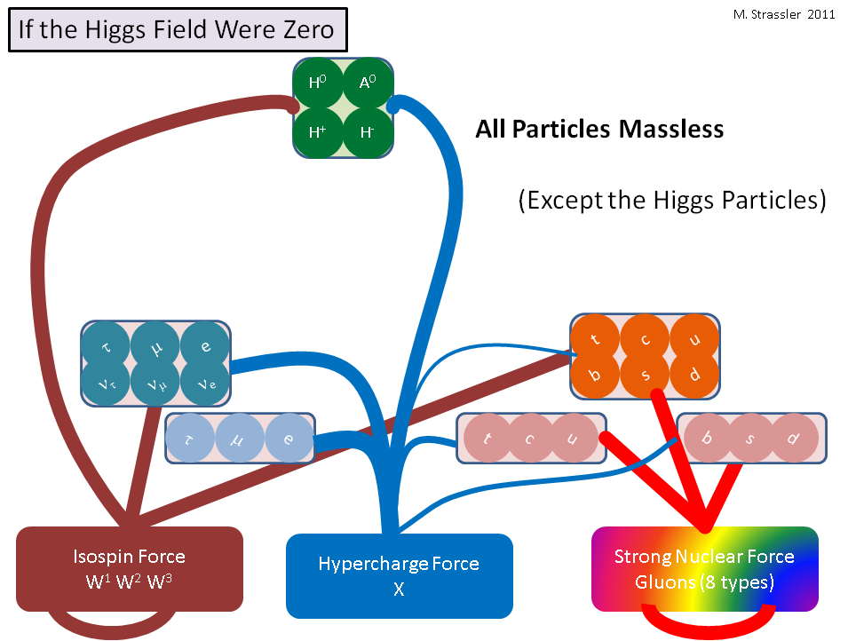 fig 3 : if the higgs