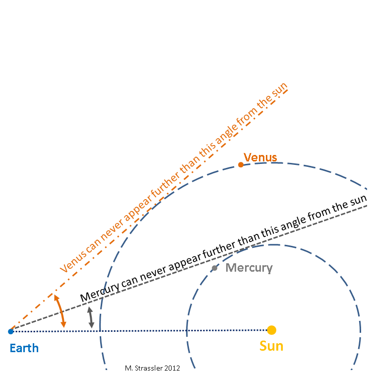 How Long Does It Take Earth to Orbit The Sun - Pics about ...