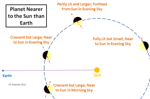 A planet (such as Mercury or Venus) with an orbit that is smaller than Earth's has phases like the moon but grows and shrinks during its orbit round the sun due to its changing distance from earth.  It is always largest when a crescent and smallest when full, and is brightest somewhere in between.