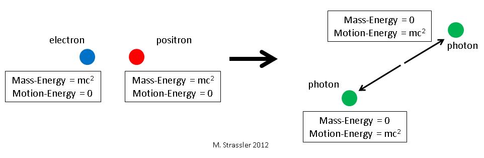Photon description