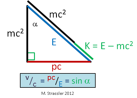 mass and energy in light Review of formulas for relativistic motion  where c is the speed of light the energy and momentum of the  compare the the center-of-mass energy for these.