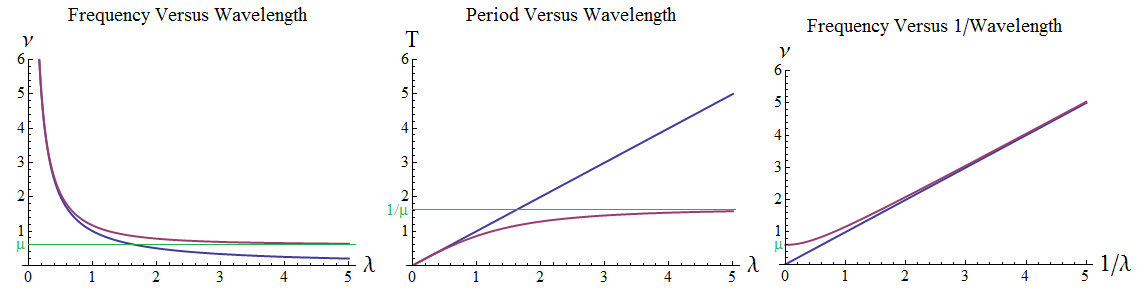 4 Waves Classical Equation Of Motion Of Particular Significance