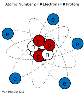 Fig. 1: A cartoon of an atom, showing electrons (e) on the outside orbiting a nucleus, made from protons (p) and neutrons (n), at center.