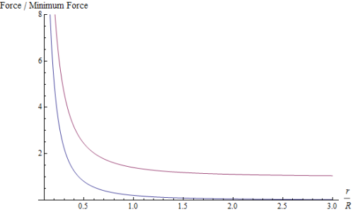 Fig. 1: How the electromagnetic force (blue) and the strong nuclear force (purple) vary as a function of the distance r between two particles that feel the corresponding force.  The horizontal axis shows r in units of the confinement scale R; the vertical axis shows the force in units of the minimum force exerted by the strong nuclear force, which is found for r > R.