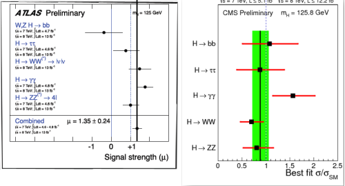 "Fig. 2: Current ATLAS and CMS data, showing the rate for the new particle to be observed decaying in the five ways that can currently be measured.  The data is the black dots; the horizontal lines are the uncertainties (one ""standard deviation"")  The dashed lines are the Standard Model prediction; the solid lines are the best estimate of the overall rate relative to what the Standard Model predicts.  A discrepancy between data and theory requires that the horizontal lines, when doubled or tripled in length, not overlap the dashed vertical line.  Clearly there is no striking discrepancy yet, but it is interesting that both experiments see more H → γγ events than expected."