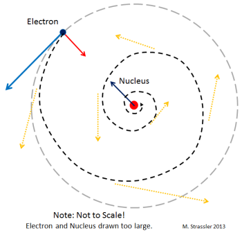 Fig. 2: Unlike a planet orbiting a star, an electron orbiting an atomic nucleus would rapidly lose energy by emitting electromagnetic radiation (e.g., visible light.)  If it weren't for quantum mechanics (Figure 3 below), this would cause the electron to spiral down rapidly onto the nucleus.  Note the nucleus and electron would be too small to see if drawn to scale.