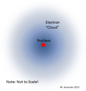 Fig. 3: Thanks to quantum mechanics, there is a sense in which an electron spreads out around the nucleus in a cloud, due to the uncertainty principle.  If this did not happen, then it would be possible to know the electron's position and its velocity to better precision than is allowed by the uncertainty principle.