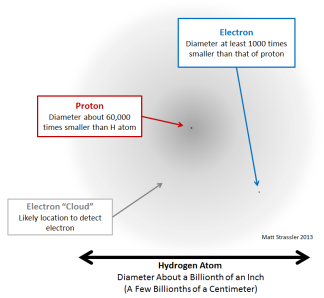 Fig. 1: A hydrogen atom consists of a tiny proton surrounded by an electron cloud, which is where the even tinier electron is to be found when sought.