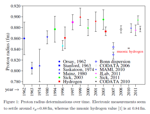 Fig. 6; A variety of measurements made in hydrogen state transitions and in electron-proton scattering experiments; all recent measurements lies somewhat above the muonic hydrogen measurements, which lie near the red wording.