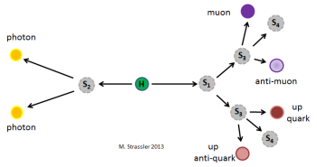 Fig. 6: If there are multiple types of singlet particles that interact with one another, much more complex Higgs decays may result.  It will be very challenging to detect such complex phenomena, but since similarly complex behavior is common in the Standard Model itself, we can't ignore this possibility.