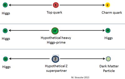 Fig. 1: Possible ways that the Higgs particle might be produced that are not expected to occur commonly in the Standard Model, but could occur if certain speculative ideas about new particles or forces were right.