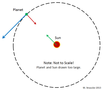 Fig. 1: The tendency of inertia to make a planet, like any object, travel in a straight line (blue arrow) is counteracted by the force of the sun's gravity (red arrow) which keeps the planet in orbit around the sun.  The planet pulls on the sun too (green arrow) but the sun is so heavy that this force has little effect on the sun's motion.