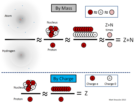 Fig. 2: Illustration of the equations in the text.  The red circles are protons, the white, neutrons, and the pink, an average of a proton and neutron called a nucleon.