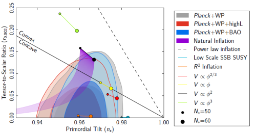"From the Planck paper ""Constraints on Inflation""; briefly, dots and the purple swath inside the light-blue region represent a wide range of ideas for how inflation might have occurred that are all consistent with existing data."