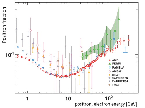 Fig. 1: AMS results (red dots) compared to previous results, of which the most important are PAMELA (blue squares) and FERMI (green triangles).  Within the stated errors, PAMELA, FERMI and AMS are essentially consistent; all show an increasing positron fraction above 10 GeV and as far up as 300 GeV or so.