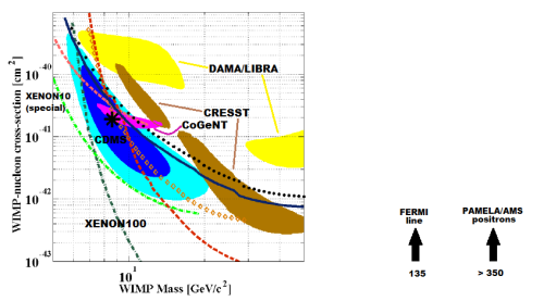 The various hints of dark matter discussed here (annotated version of plot given in CDMS's recent paper.)  The plot shows allowed regions  and disallowed regions (with 90% confidence) as a function of the dark matter particle's mass and interaction rate with matter.  DAMA/LIBRA, CRESST, and CoGeNT allowed regions are shown in yellow, brown and pink.  The new CDMS result is in light and dark blue; the black star is the best guess but I don't advise paying too much attention to it.  Notice there is no point where three of the four allowed regions overlap.  Meanwhile XENON10 (a special low-energy analysis, under review) and XENON100 exclude all regions above the light green and dark green lines, including all four of the other experiments.  Signals seen by FERMI and by PAMELA/AMS are for much heavier dark matter particles.