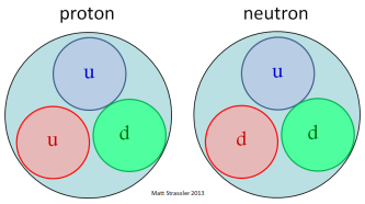 Fig. 1: An oversimplified vision of protons as made from two up quarks and a down quark, and neutrons as made from two down quarks and an up quark --- and nothing else.