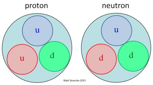 Image result for what protons and neutrons are made of