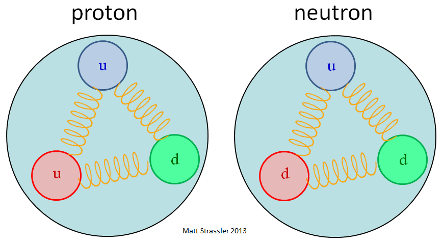protons and neutrons the massive pandemonium in matter of