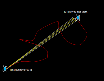Fig. 4: The neutrinos (grey) and photons (yellow) from a GRB's jet travel in essentially straight line from the GRB to the Earth's vicinity, while a proton (red line) will wander, suffering a delay and a randomized direction. (The galaxies are drawn much larger than actual size.)