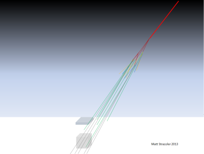 Fig. 2: a cosmic ray (dark red) strikes a nucleus in the atmosphere, creating a shower of particles (various colors). Of these, mainly muons (green) and neutrinos (grey), and their anti-particles, reach the ground.  These may be detected by IceTop (at surface), and some will reach IceCube, far below the surface.