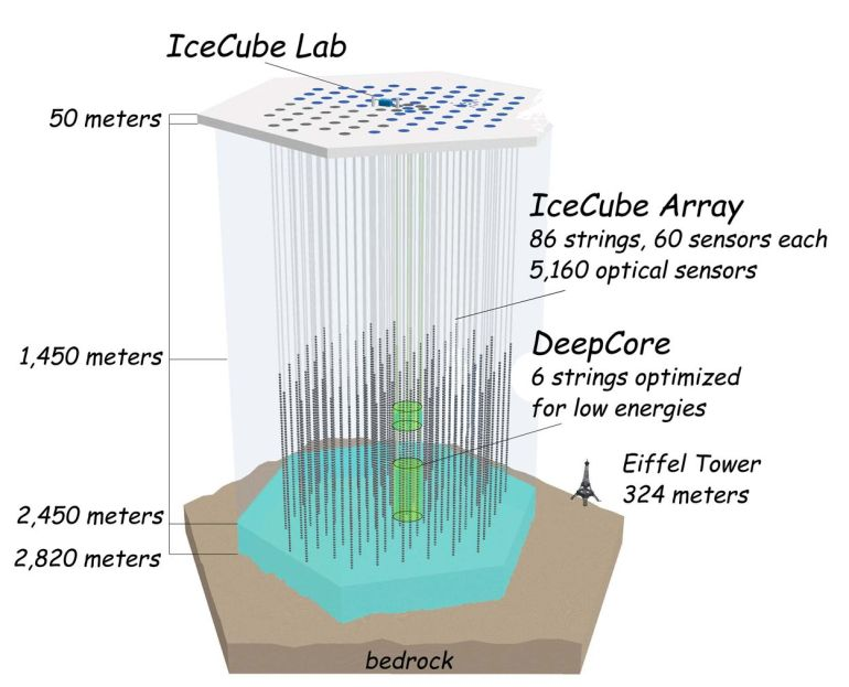 "Fig. 1: The layout of IceCube.  At the surface is the IceCube Lab and ""IceTop"", a set of detectors whose purpose will be explained later. In 2.5 kilometer-log holes (now frozen solid) are placed long strings, with light-sensitive detectors in the bottom kilometer."