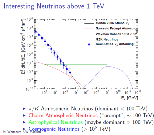 Fig. 1: The number of neutrinos (and anti-neutrinos), multiplied by their energy-squared (to make the plot easier to read but harder to interpret), per unit angular area on the sky, versus the energy of those neutrinos. Older data from IceCube is the blue dots. Predictions for four different sources of neutrinos (see text) are given by the four curves.  Note the green line for astrophysical neutrinos could in fact be lower than shown.  Plot taken from the IceCube talk.