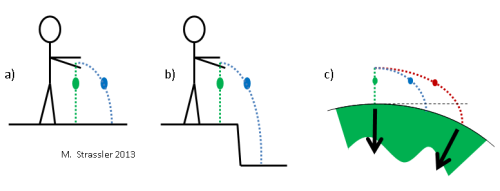 If two objects are dropped from the same height at the same time, they will land at the same moment even if one is moving horizontally and the other is not.  If the surface to which they are falling is lower at some distance, then the object that lands in the lower area will take longer to do so.  In a similar way, the curvature of the Earth means that an object thrown horizontally with enough force will (in the absence of air resistance) take longer to reach the ground.  An important distinction between (b) and (c) is that gravity pulls always toward the center of the Earth, so its direction, relative to the original starting point, changes as the object moves.