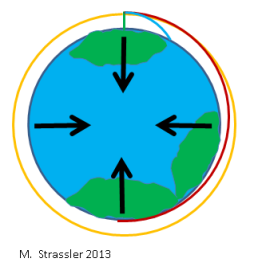 Fig. 6: An object dropped straight down (green line) hits the Earth quickly.  If it is also moving rapidly sideways, (blue line) it will take longer to reach the ground (see Figure 5).  Even greater horizontal speed can lead the object to fall halfway around the earth (red line), and if the speed is just right, a circular orbit, where the object remains a fixed distance from the Earth's center, will result (orange line).  Greater speed will lead the object to escape the earth altogether (not shown.)