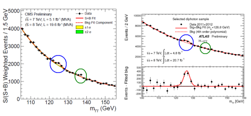 Data from CMS (left) and ATLAS (right) looking at all proton-proton collisions that each observed in which two isolated photons were produced.  What is plotted is the number of events versus the mass of any particle that could have produced those two photons.  A real particle will show up as a bump.  The Higgs particle at around 125 GeV is real; it appears in both ATLAS and CMS.  The bump at 136 GeV in CMS is not reproduced at ATLAS; there is therefore no evidence that it is a real particle, and it is likely to be just a statistical fluke.