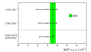 Lastest measurements by LHCb (top) and CMS (middle) of the rate for B_s mesons to decay to a muon/anti-muon pair, when combined, lead to a claim that the process definitely occurs; the rate, however, is still rather imprecisely measured, though it agrees with Standard Model predictions.