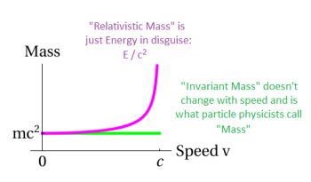 "The two interpretations of  what ""mass"" means.  The first (in green) is that mass is something that does not change with speed -- often called ""invariant mass"" or ""rest mass"", it is used by particle physicists.  The other, ""relativistic mass"", is just energy divided by c-squared. Note the two are almost identical at small velocities and so are essentially equal in daily life."