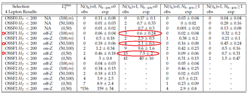 CMS results for events with four charged leptons, showing an excess in events with a single hadronic tau and low total energy.  There is an excess for various amounts of missing transverse momentum from undetected particles.