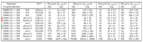 CMS results for three leptons and low amounts of total energy [actually, transverse momentum] in leptons and jets.  No significant excesses are seen in channels where one might have expected them, given the results in the earlier table.