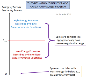 Fig. 8: Infinities have nothing to do with naturalness.  Examples of finite theories abound; if they have supersymmetry, there is no naturalness problem, but if supersymmetry is only applicable above an energy scale Emax, then the naturalness problem immediately reappears, and no spin-zero Higgs-like particles are generically found with mass-energy (E=mc2 energy) far below Emax.