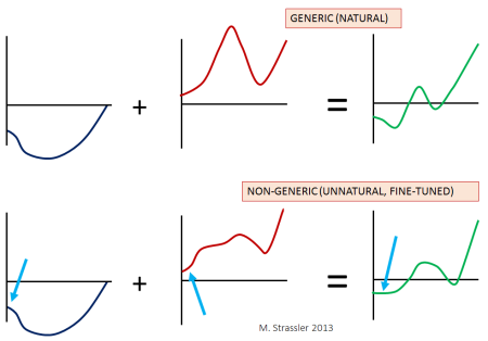 Fig. 7: (Top) If you add together two generic curves, the result will be a curve that is also generic.  (Bottom) Only if the two curves have equal and opposite curvature in the region near the blue arrows will the result of adding them together be nearly flat.  This is unlikely to happen by pure accident.