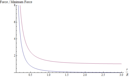 Fig. 3: How the electromagnetic force (blue) and the strong nuclear force (purple) vary as a function of the distance r between two particles that feel the corresponding force. The horizontal axis shows r in units of the confinement scale R; the vertical axis shows the force in units of the minimum strength of the strong nuclear force, which it exerts for r > R.