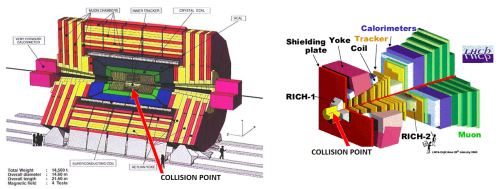 Left: Cut-away drawing of CMS, which is shaped like a barrel with proton-proton collisions occurring at its center.  ATLAS's shape is similar. Right: the LHCb experiment is shaped something like a wedge, with collisions occurring at one end.