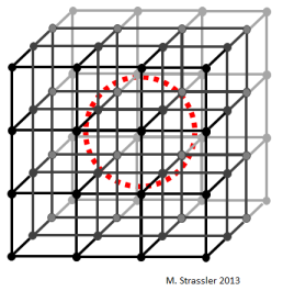 Fig. 3: The calculations are done in a world whose space is a small grid.  This picture of a 4 x 4 x 4 grid is a cartoon to make the idea clear; today, grids of 32 x 32 x 32 are not unusual.