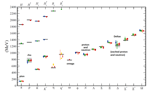 Fig. 2: The masses of various hadrons, whose names appear at bottom and whose measured masses appear as grey horizontal lines, as calculated by computer: each colored dot is a calculation, whose  uncertainty is shown by a vertical bar.  I have written the names of some famous hadrons.