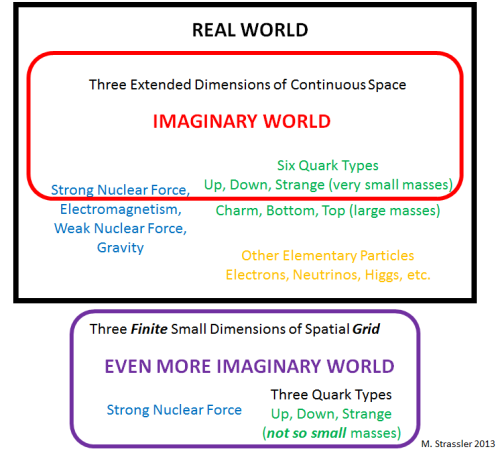 Fig. 4: Two types of imaginary worlds arise here.  First, the real world is stripped down, with all irrelevant particles and forces dropped, giving the red imaginary world.  Then this world's space is made into the grid of Figure 3, and the up, down and strange quark masses are raised.  In this purple imaginary world, calculations are easier, but give very wrong answers; only by extrapolating (Figure 5) are the predictions extracted.