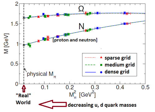 "Fig. 5: Calculations (colored dots) are done with larger quark masses than in the real world, and one must extrapolate to the smaller quark masses of the ""real"" world (black dotted vertical line) to make predictions (black X's).  ""N"" stands for ""nucleon"", meaning both protons and neutrons."
