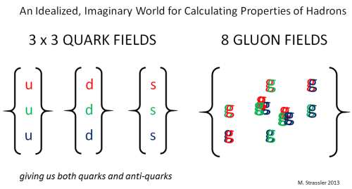 Fig. 1: The fields of the stripped-down world in which calculations of proton and other hadron masses are done. Up, down and strange quark fields (responsible for both quarks and anti-quarks) interact with gluon fields (responsible for gluon particles.) Each of the eight quark fields has a ``charge'' (named, whimsically, red, green or blue) and each gluon field has a color and an anti-color.