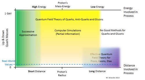 Fig. 1: The equations for the quantum field theory of quarks. anti-quarks and gluons can be studied using successive approximation at short distance and high energy, and using computer simulations in intermediate distances and energies.  The latter is not useful for very low quark masses.  The effective theory of lightweight hadrons is useful for low quark masses, long distances and low energies.  The real world's quark masses (blue dashed line) are low enough for the effective theory of hadrons and just barely high enough for modern computer simulations.