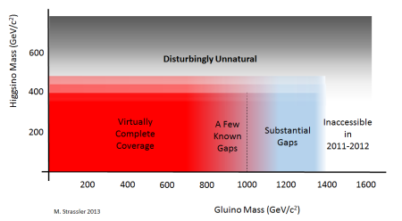 Our claim is that data from ATLAS and CMS rules out almost all natural supersymmetric models whose gluino has mass below 1000 GeV/c^2.
