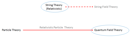"Fig. 1: Adding relativity to the original theory of particles (1920s) led to quantum field theory (1940s-1970s), in which particles are ripples in the fields. Note that not all quantum field theories have particles, however. String theory (1960s-1970s) describes relativistic strings; its generalization to string field theory (1980s) has not yet been widely used.  For this reason one most often hears of ""quantum field theory"" and ""string theory""."