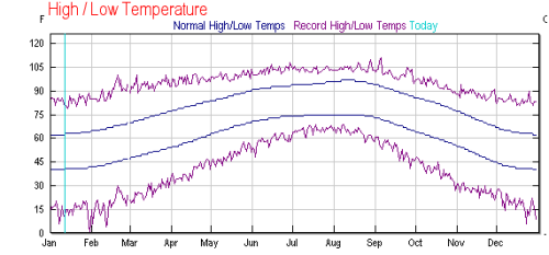 Data and Plot From Weather Underground: Average (blue) and record (violet) high and low temperatures for each day in the year, averaged over many years.