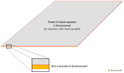 Fig. 3: A sheet of paper to an observer who can't see too well looks two-dimensional, but is really three-dimensional when investigated closely.  Similarly, our world, which appears to us to have three dimensions of space, may have more when investigated, in the future, with experiments that can probe very small distances.