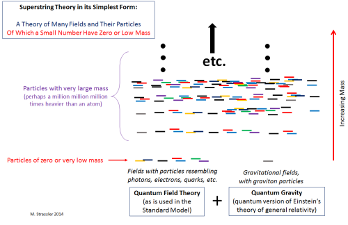 "Fig. 4: A vague prediction of string theory in its simplest forms: the world will have huge numbers of very heavy particles, but an observer who cannot produce them will see only a few very light or even massless particles.  These particles and their fields will include a graviton and gravitational fields interacting via a quantum version of something like Einstein's theory of gravity.  The others will be described by quantum field theory.  Since our world is rather well described by particles in a quantum field theory (the ""Standard Model"") interacting with each other and with gravity (described well by Einstein's non-quantum theory) this prediction both agrees with nature and proposes how it may be completed into a fully quantum theory."