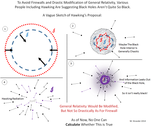 Black Hole Information Paradox: An Introduction | Of
